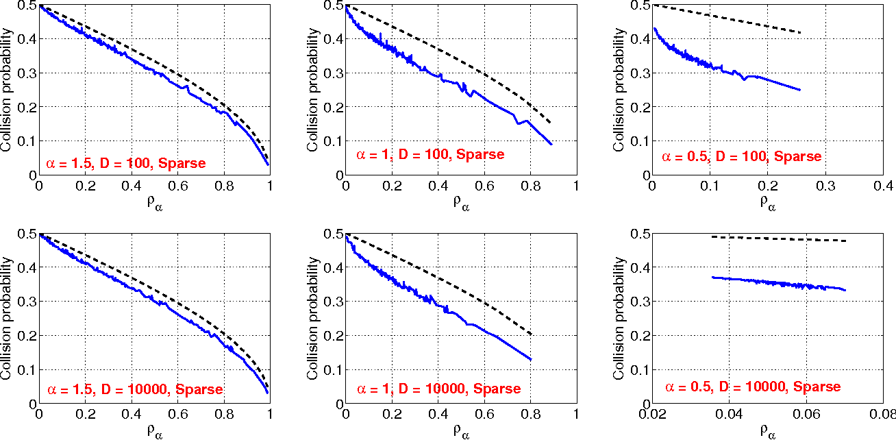 Figure 4 for Sign Stable Projections, Sign Cauchy Projections and Chi-Square Kernels