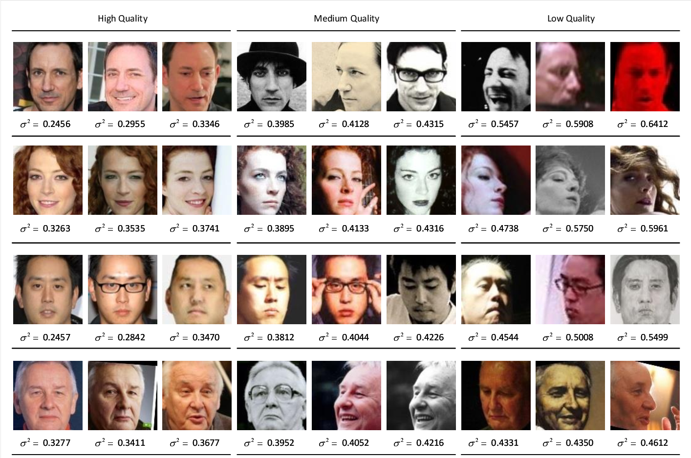 Figure 2 for Reliable Probabilistic Face Embeddings in the Wild