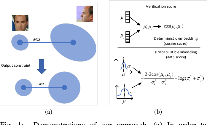 Figure 1 for Reliable Probabilistic Face Embeddings in the Wild