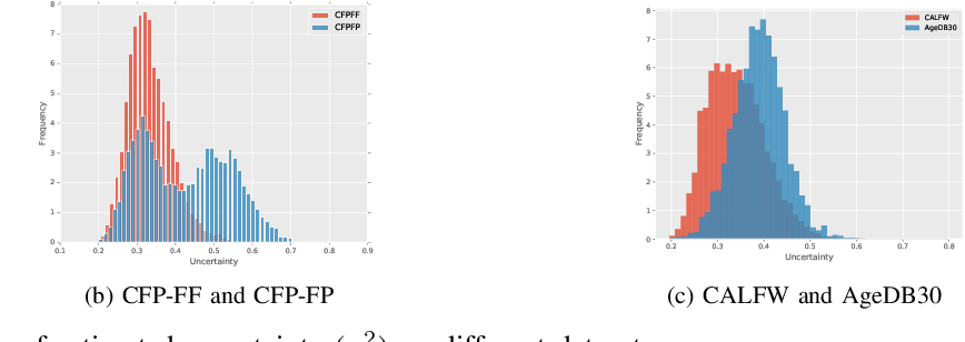 Figure 4 for Reliable Probabilistic Face Embeddings in the Wild