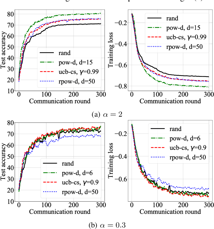 Figure 3 for Bandit-based Communication-Efficient Client Selection Strategies for Federated Learning