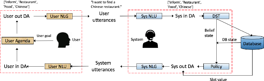 Figure 1 for Joint System-Wise Optimization for Pipeline Goal-Oriented Dialog System