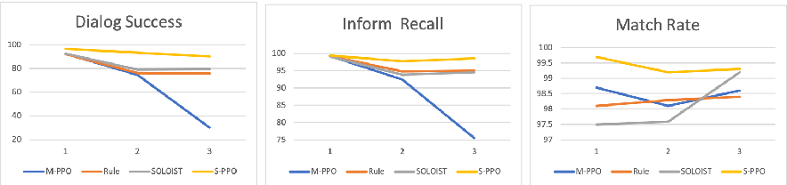 Figure 4 for Joint System-Wise Optimization for Pipeline Goal-Oriented Dialog System