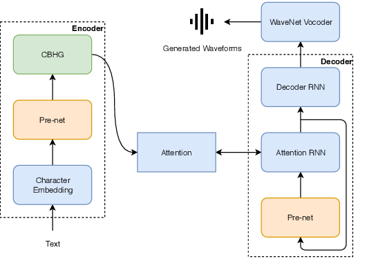 Figure 1 for Joint training framework for text-to-speech and voice conversion using multi-source Tacotron and WaveNet