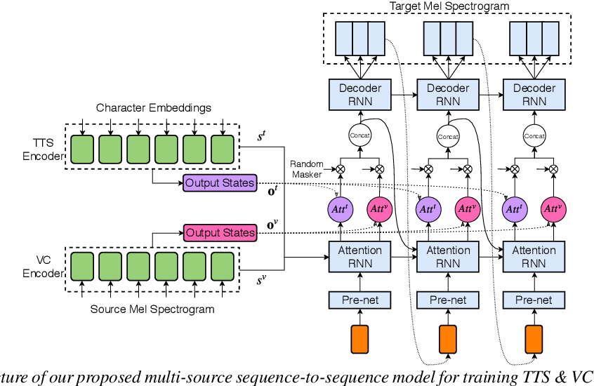 Figure 2 for Joint training framework for text-to-speech and voice conversion using multi-source Tacotron and WaveNet
