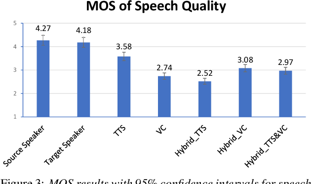 Figure 3 for Joint training framework for text-to-speech and voice conversion using multi-source Tacotron and WaveNet
