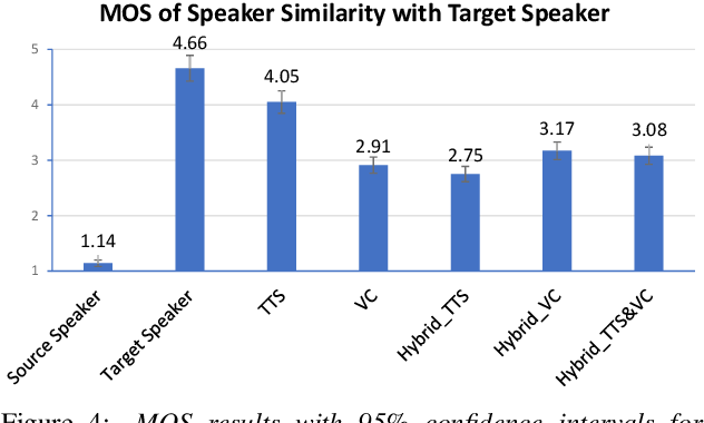 Figure 4 for Joint training framework for text-to-speech and voice conversion using multi-source Tacotron and WaveNet