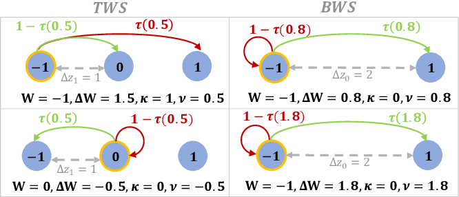 Figure 1 for MTJ-Based Hardware Synapse Design for Quantized Deep Neural Networks
