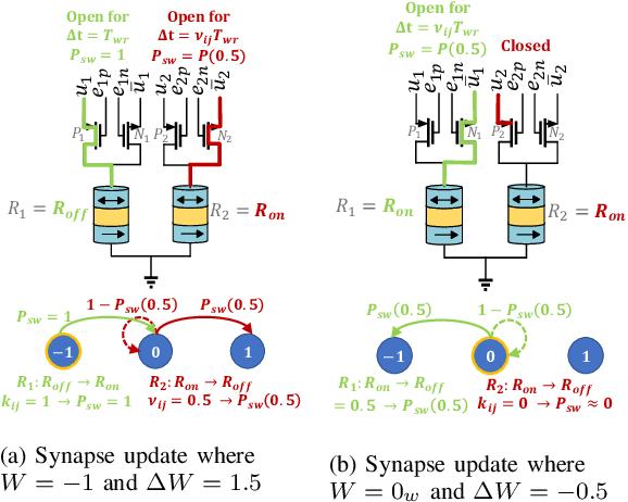 Figure 3 for MTJ-Based Hardware Synapse Design for Quantized Deep Neural Networks