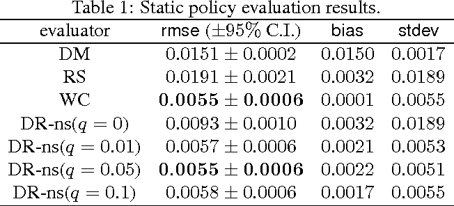 Figure 1 for Sample-efficient Nonstationary Policy Evaluation for Contextual Bandits