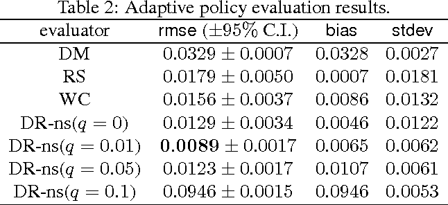Figure 2 for Sample-efficient Nonstationary Policy Evaluation for Contextual Bandits