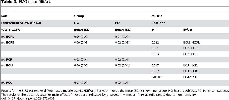 Impairment of Gradual Muscle Adjustment during Wrist Circumduction ...