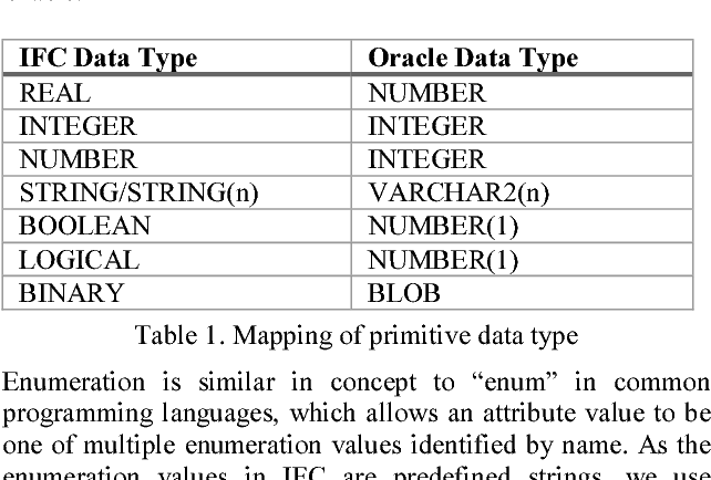 PDF] AN OBJECT-RELATIONAL IFC STORAGE MODEL BASED ON ORACLE DATABASE