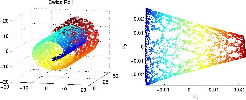Diffusion Maps - a Probabilistic Interpretation for Spectral ... on