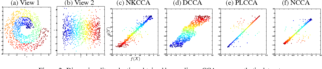 Figure 3 for Nonparametric Canonical Correlation Analysis