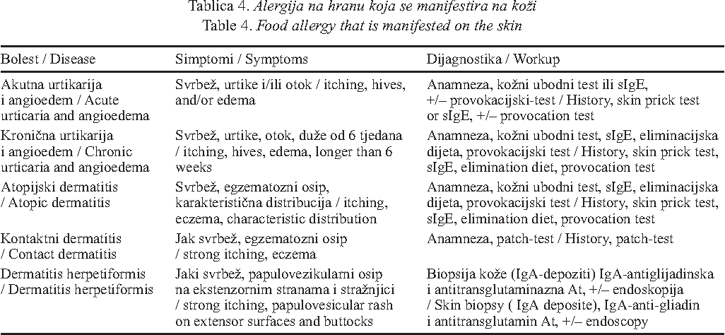 food allergy that is manifested on the skin