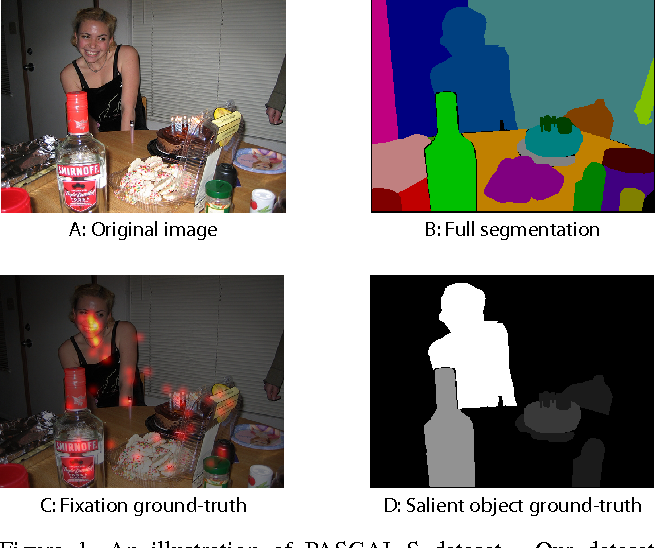 Figure 1 for The Secrets of Salient Object Segmentation