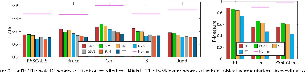 Figure 3 for The Secrets of Salient Object Segmentation