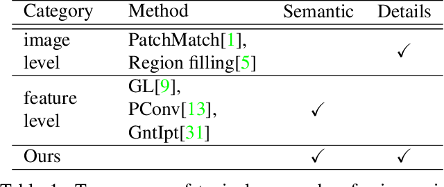 Figure 1 for Learning Pyramid-Context Encoder Network for High-Quality Image Inpainting