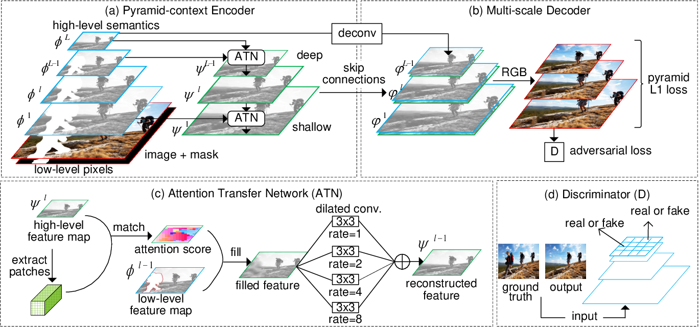 Figure 2 for Learning Pyramid-Context Encoder Network for High-Quality Image Inpainting