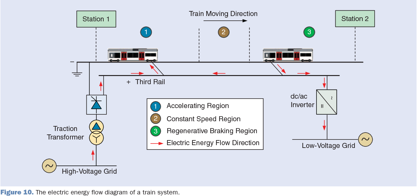 Figure 10 from Energy Harvesting for the Electrification of Railway