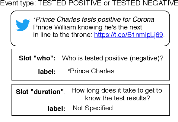 Figure 1 for UCD-CS at W-NUT 2020 Shared Task-3: A Text to Text Approach for COVID-19 Event Extraction on Social Media