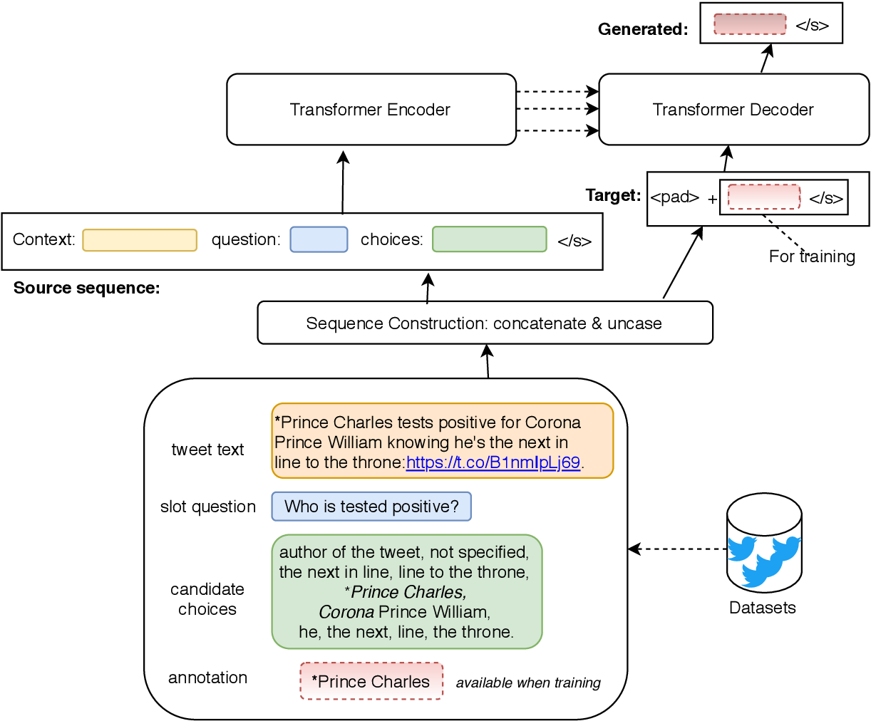 Figure 3 for UCD-CS at W-NUT 2020 Shared Task-3: A Text to Text Approach for COVID-19 Event Extraction on Social Media