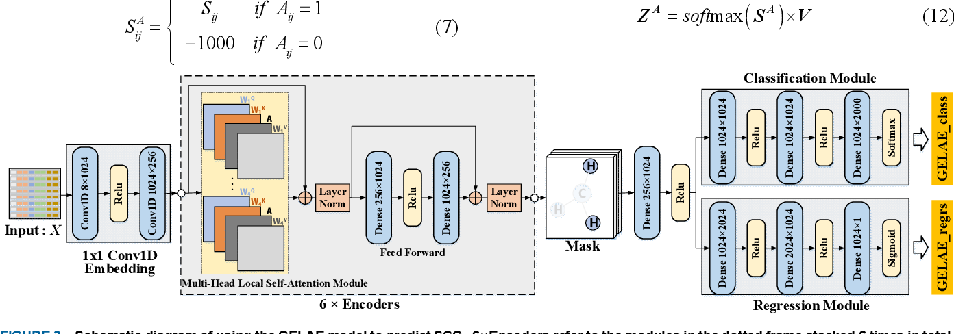 Figure 4 for Scalar Coupling Constant Prediction Using Graph Embedding Local Attention Encoder
