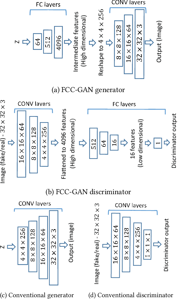 Figure 1 for FCC-GAN: A Fully Connected and Convolutional Net Architecture for GANs