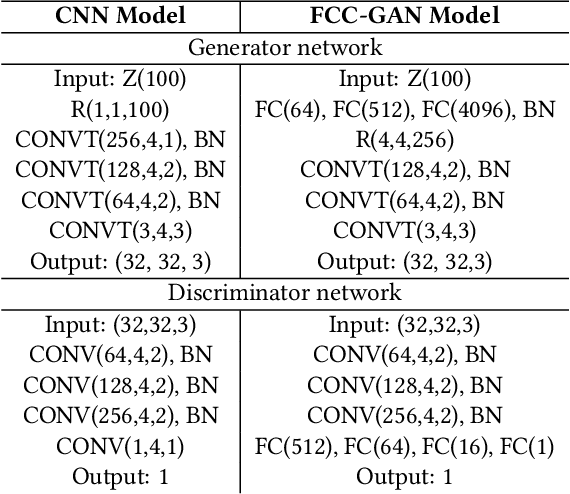 Figure 2 for FCC-GAN: A Fully Connected and Convolutional Net Architecture for GANs