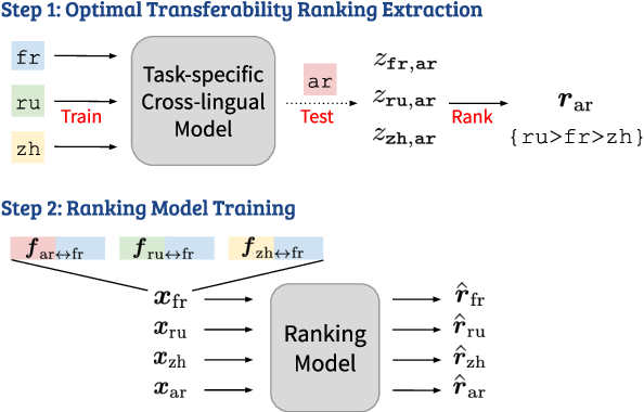Figure 1 for Ranking Transfer Languages with Pragmatically-Motivated Features for Multilingual Sentiment Analysis