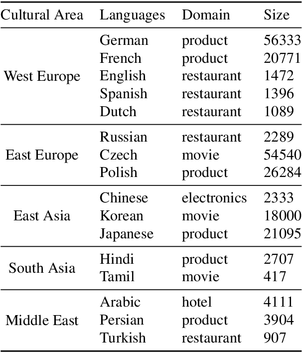 Figure 2 for Ranking Transfer Languages with Pragmatically-Motivated Features for Multilingual Sentiment Analysis