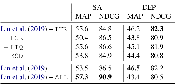 Figure 4 for Ranking Transfer Languages with Pragmatically-Motivated Features for Multilingual Sentiment Analysis