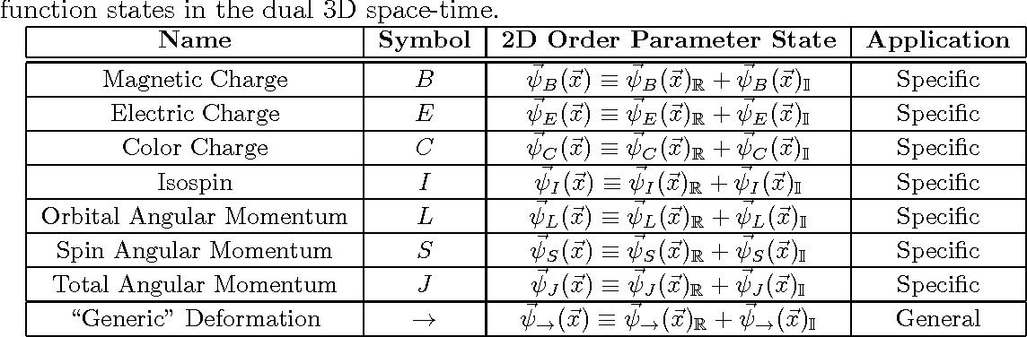 PDF] A Complex and Triplex Framework for Encoding the