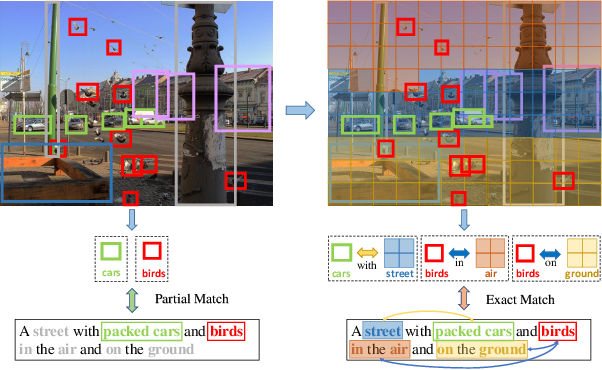 Figure 1 for Learning Dual Semantic Relations with Graph Attention for Image-Text Matching