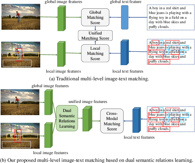 Figure 2 for Learning Dual Semantic Relations with Graph Attention for Image-Text Matching