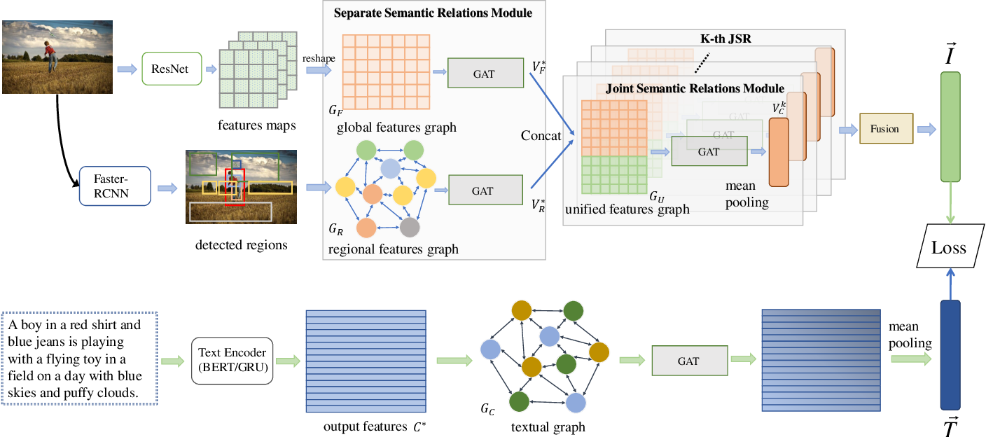 Figure 3 for Learning Dual Semantic Relations with Graph Attention for Image-Text Matching