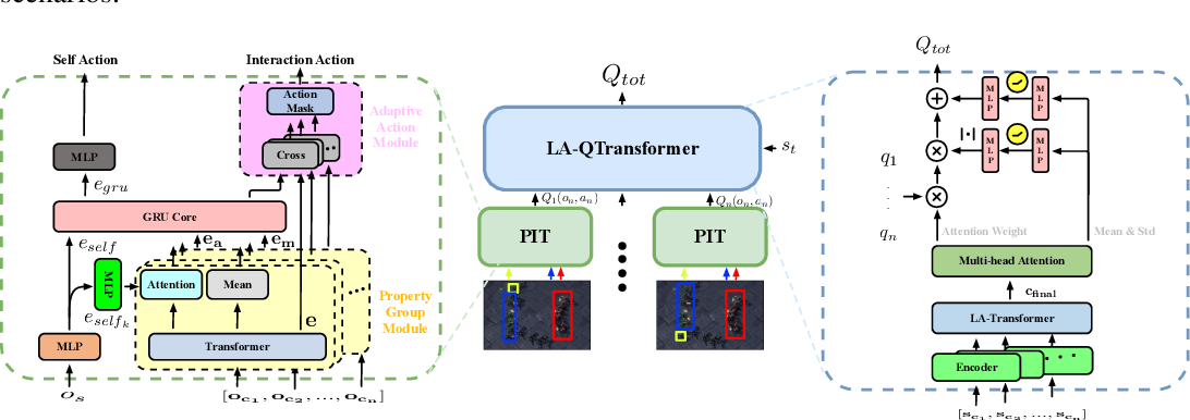 Figure 3 for Cooperative Multi-Agent Transfer Learning with Level-Adaptive Credit Assignment