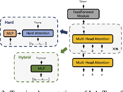 Figure 4 for Cooperative Multi-Agent Transfer Learning with Level-Adaptive Credit Assignment