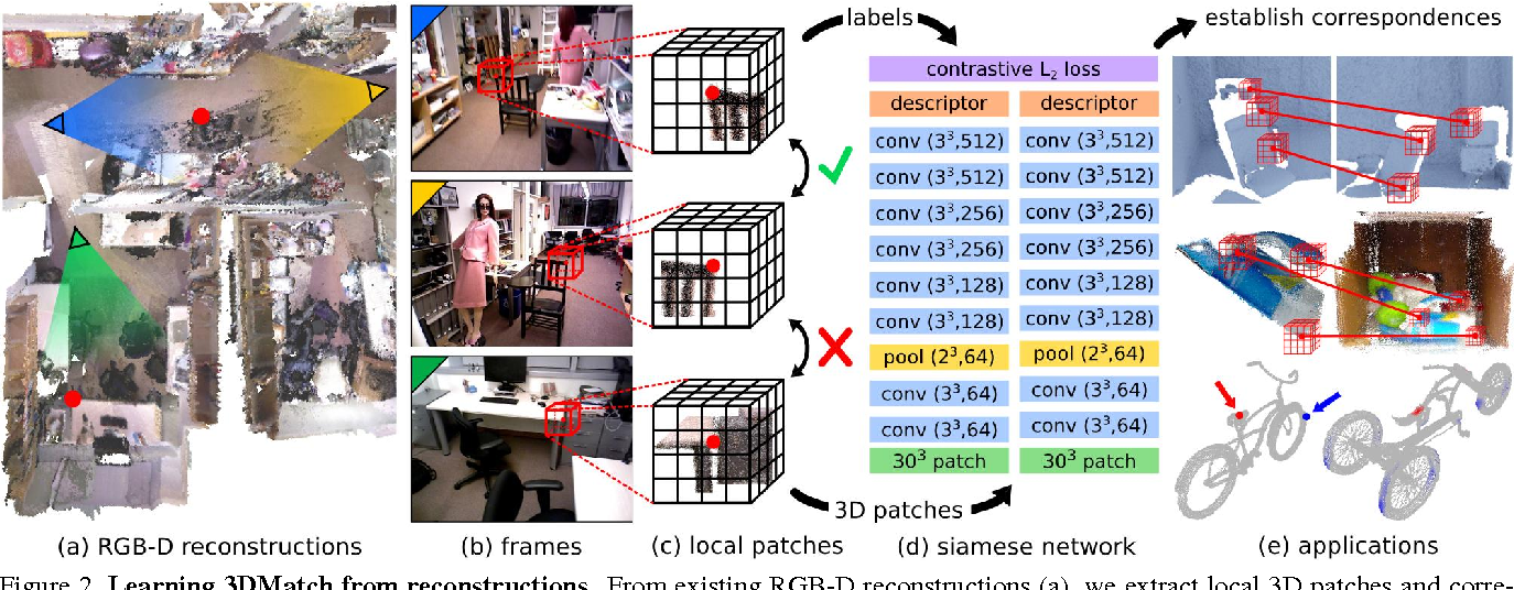Figure 3 for 3DMatch: Learning Local Geometric Descriptors from RGB-D Reconstructions
