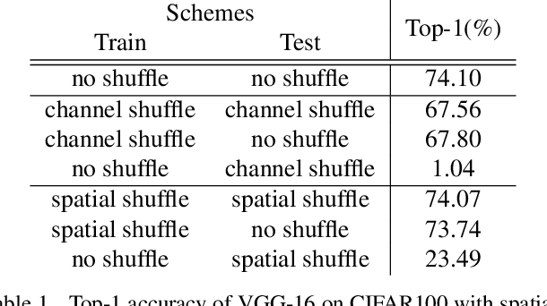 Figure 2 for Analyzing the Dependency of ConvNets on Spatial Information