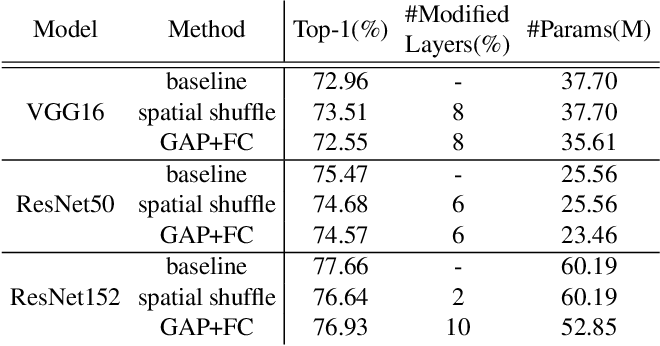 Figure 4 for Analyzing the Dependency of ConvNets on Spatial Information