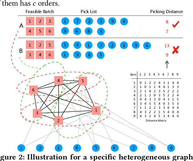 Figure 3 for Balanced Order Batching with Task-Oriented Graph Clustering