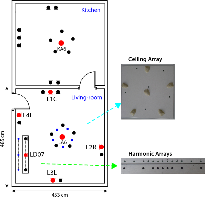 Figure 1 for The DIRHA-English corpus and related tasks for distant-speech recognition in domestic environments