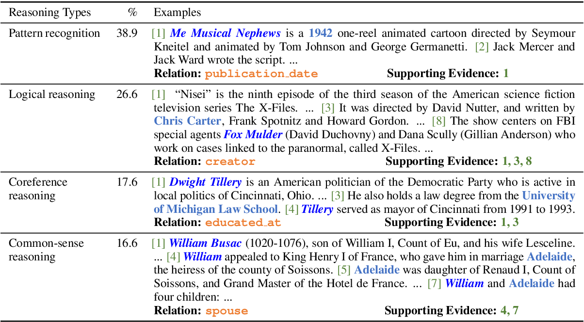 Figure 3 for DocRED: A Large-Scale Document-Level Relation Extraction Dataset