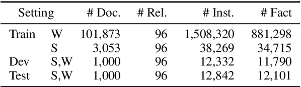 Figure 4 for DocRED: A Large-Scale Document-Level Relation Extraction Dataset