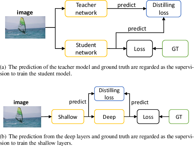 Figure 3 for Fast Video Salient Object Detection via Spatiotemporal Knowledge Distillation