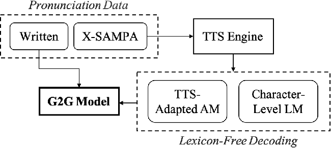 Figure 1 for G2G: TTS-Driven Pronunciation Learning for Graphemic Hybrid ASR