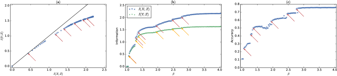 Figure 1 for Phase Transitions for the Information Bottleneck in Representation Learning