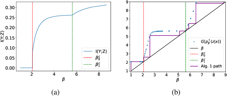 Figure 3 for Phase Transitions for the Information Bottleneck in Representation Learning